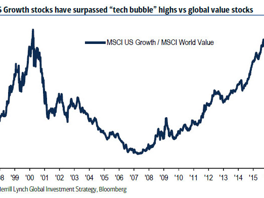 "BofA Finally Asks ""Is The Tech Bubble Happening Again?"""