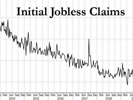 Even DOL Puzzled After Jobless Claims Unexpectedly Soar Most In Over Two Years