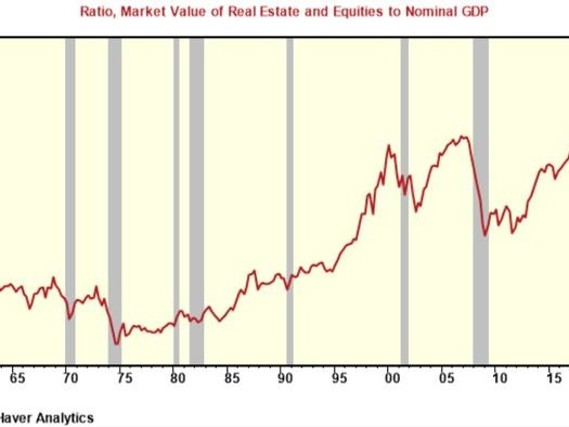 Asset Bubbles: The Danger Of Anchoring Reported-Inflation To A Non-Market Price