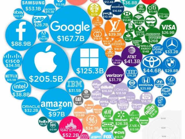 Visualizing The World's 100 Most Valuable Brands In 2019