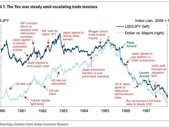 Trump's Feud With China Is A Carbon Copy Of Reagan's Trade War With Japan: Is A New Plaza Accord Imminent?