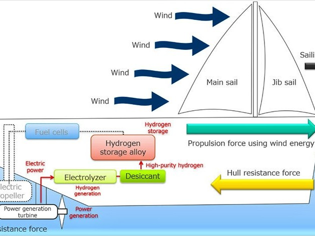 """Wind Hunter Project"" Starts – Zero-Emission Project with Wind Propulsion & Hydrogen-"