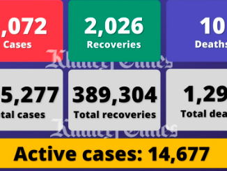 UAE reports 3,072 Covid cases, 2,026 recoveries, 10 deaths