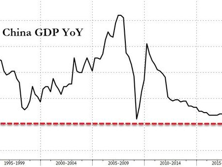 China Growth Slows To 29 Year Low In 2019 Despite Q4 Rebound