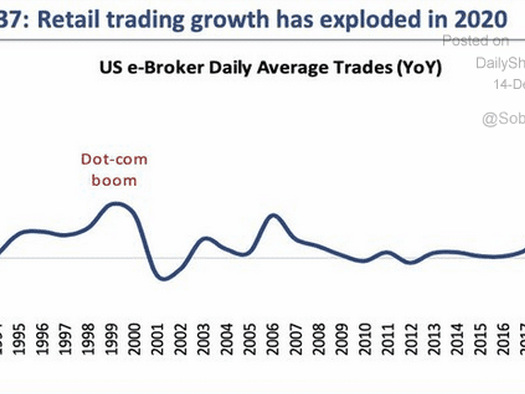 """Shades Of 1999 As """"Market Mania"""" Returns In 2020"""
