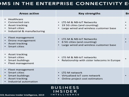 THE CONNECTIVITY B2B ECOSYSTEM: How 5G and next-gen networks are transforming the role telecoms play in enterprise partnerships (VZ, T, S, TMUS)