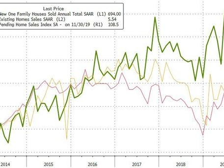 New Home Sales Disappoint, Slump To 5-Month Lows