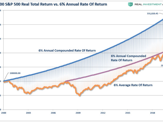 After A Decade, Investors Are Finally Back To Even