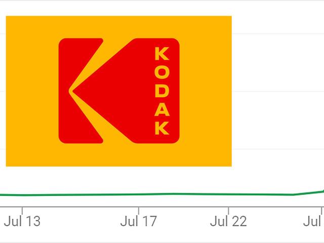 Kodak Stock Rockets Over 2,000% in 48 Hours on Drug Pivot News