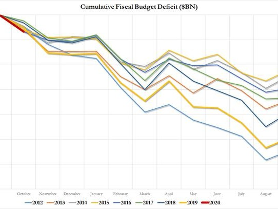 October Budget Deficit Surges 34% To $134 Billion, Worst In Five Years