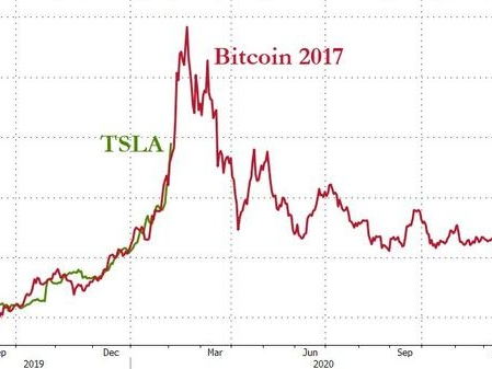 TSLA Tops $900 - Where Does The Parabolic Surge End?