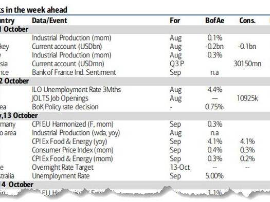 """Key Events This Week: An """"Extremely Important"""" CPI Print, Retail Sales And Q3 Earnings"""