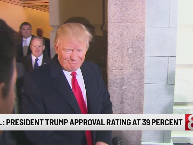New poll shows Trump's approval numbers slip below 40 percent