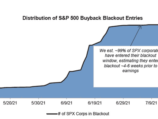 """Goldman Says """"Don't Buy This Dip"""" And Here's Why..."""