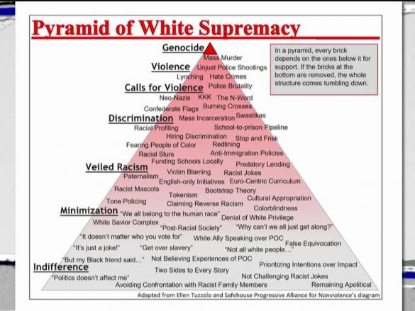 MD University Employs White Supremacy Pyramid in Education Class