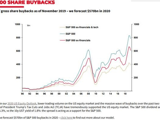77% Of CFOs Say Stock Market Is Overvalued Even As They Order Record Stock Buybacks