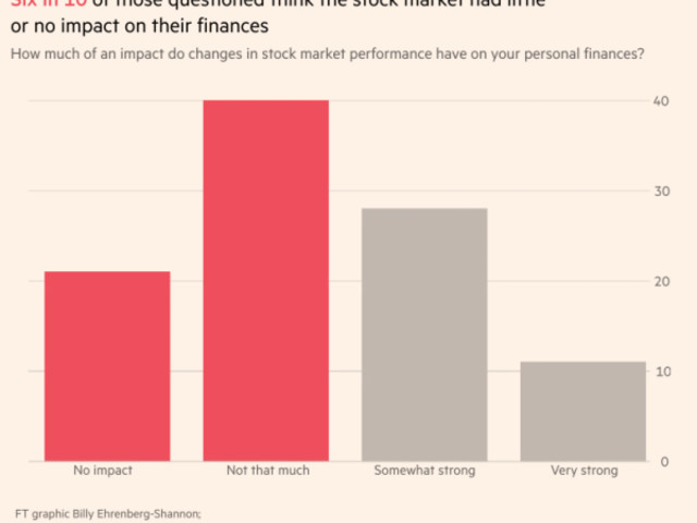 Why The Stock Bull Is A Big Meh For Most Americans