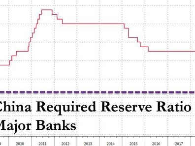 "China Cuts Reserve Ratio By 50bps Ahead Of January's $400 Billion ""Liquidity Hole"""