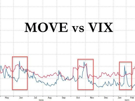 Is The Move In MOVE About To Rock The VIX