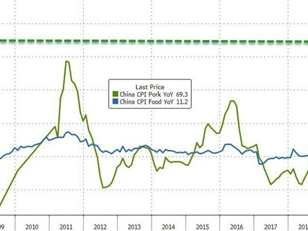 Pork-Panic Sends China CPI To 6 Year Highs As Factory Deflation Deepens