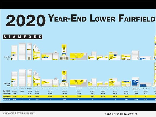 Choyce Peterson Publishes Year-End 2020 Lower Fairfield County Office Space Availability Poster
