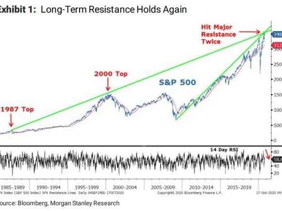 Morgan Stanley: 10% Correction Coming After Failure To Breach 30 Year Resistance