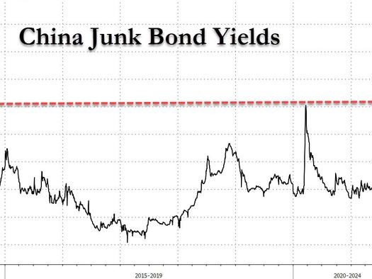 Harbin, We Have A Problem: Chinese Junk Bond Yields Hit 11 Year High