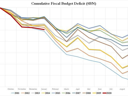 US Budget Deficit Blows Out To Nine Year High, Up 25% From Year Ago