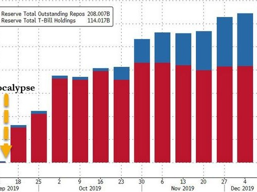"Fed's Third ""Year-End"" Repo Oversubscribed Again Amid Liquiduity Scramble As Dec 16 Tax Day Looms"