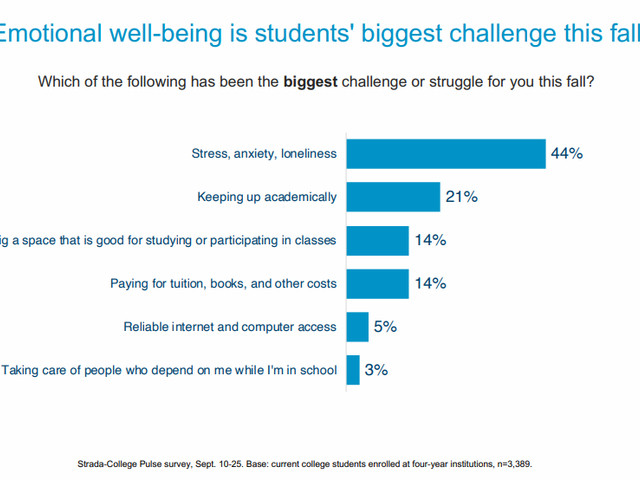 Students continue to be stressed about college, their futures