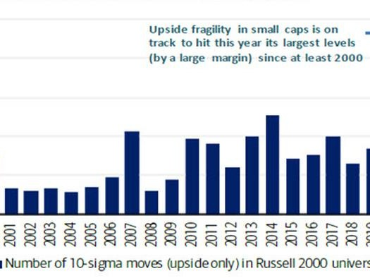 """Record Market Fragility"": Something Snapped In Q1... And What Goldman Expects For Q2"