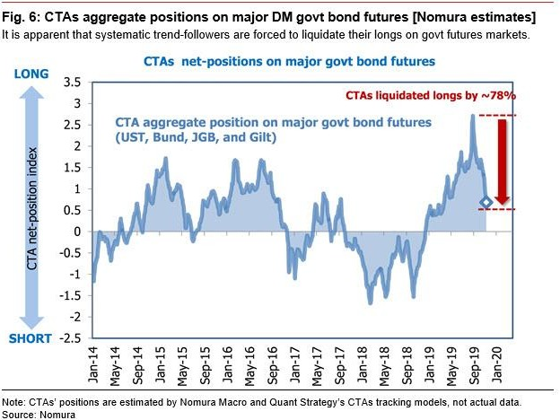"CTAs Are Almost Done Selling Bonds: Why The Market's ""Great Rotation"" Is Almost Over"
