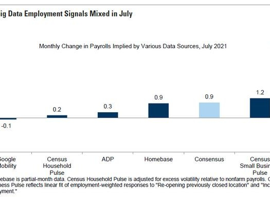 July Payrolls Preview: 1 Million Or Bust