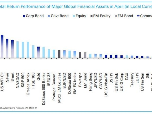 Here Are The Best Performing Assets In April And YTD