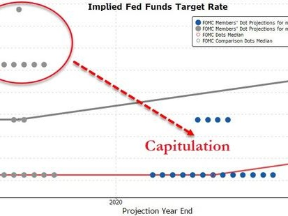 FOMC Leaves Rates Unchanged, Signals No Action Until 2021 Earliest