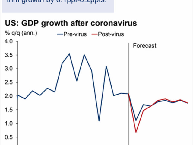 Will The Coronavirus Trigger A Recession?