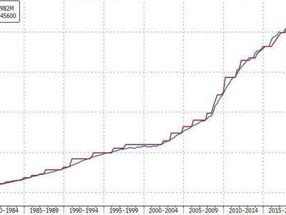 On Friday The Debt Ceiling Returns, And The Treasury Runs Out Of Cash 6 Months Later
