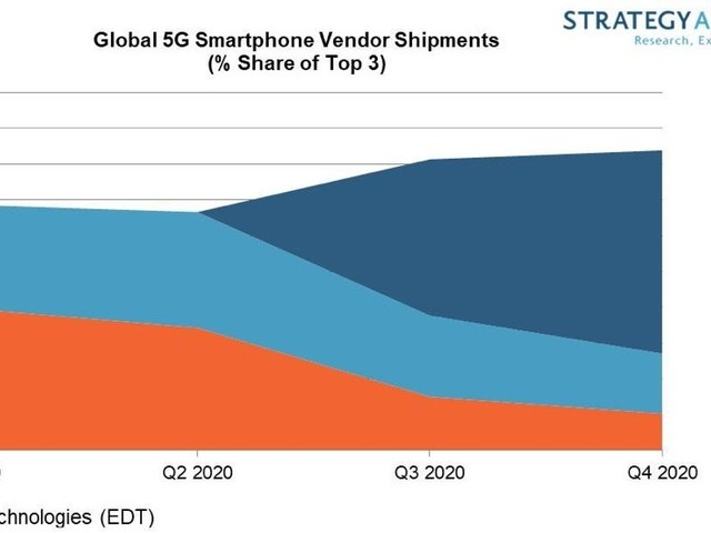 Apple Expected to Lead 5G Smartphone Shipments in 2020