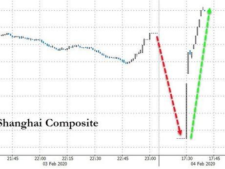 Mania Returns, Futures Soar After China Halts Selloff