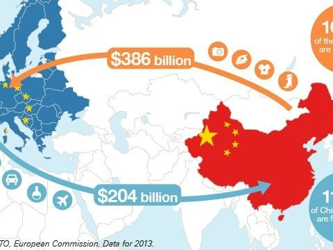 EU's Growing Trade Deficit With China Bodes Poorly For The Future