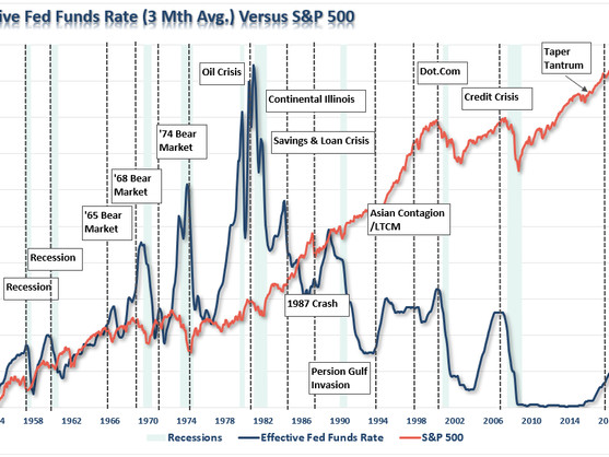 The Fed Conundrum - Data Or Markets?