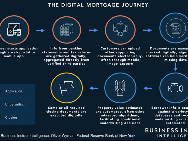 The growing market of online alternative and nonbank mortgage lending