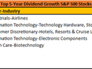 These Are the Top 5-Year Dividend Growth S&P 500 Stocks
