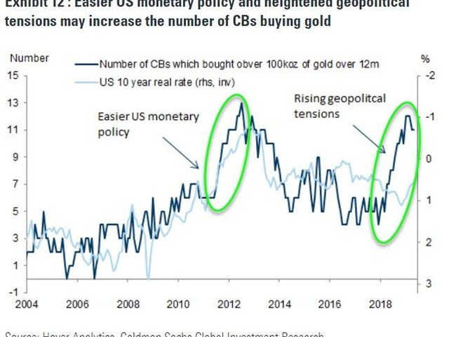 America's Adversaries Are Buying Gold Like A Nuke Is Going Off Tomorrow