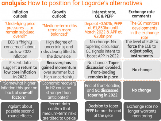 ECB Preview: The First Taper, But Don't Call It That