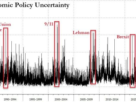 Did Something Just Snap? US Policy Uncertainty Unexpectedly Soars Above Lehman, Sept 11 Levels