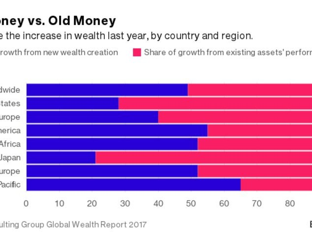 Richest Americans Will Control 70% Of Country's Wealth By 2021, BCG Says