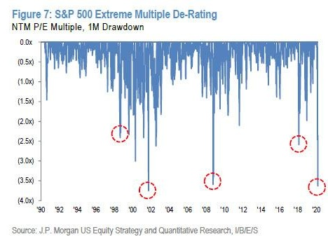 After Steamrolling Clients, JPMorgan Says Buy Some More (But Admits S&P May Crater To 2,300)
