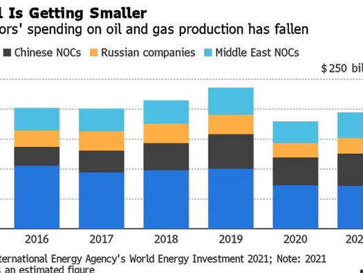 Fossil Fuels Aren't Dying, They're Shifting To National And State Backed Companies