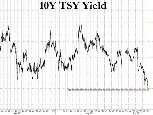10Y Yields Plunge Below 1.50% As Record Short Squeeze Accelerates